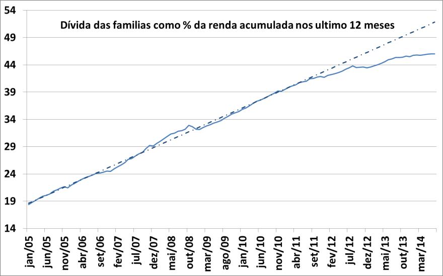 dívida como percentual da renda