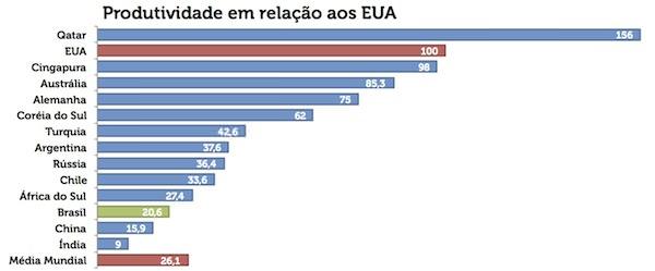 Produtividade do trabalhador em 2011. De lá pra cá, a situação brasileira ainda piorou.