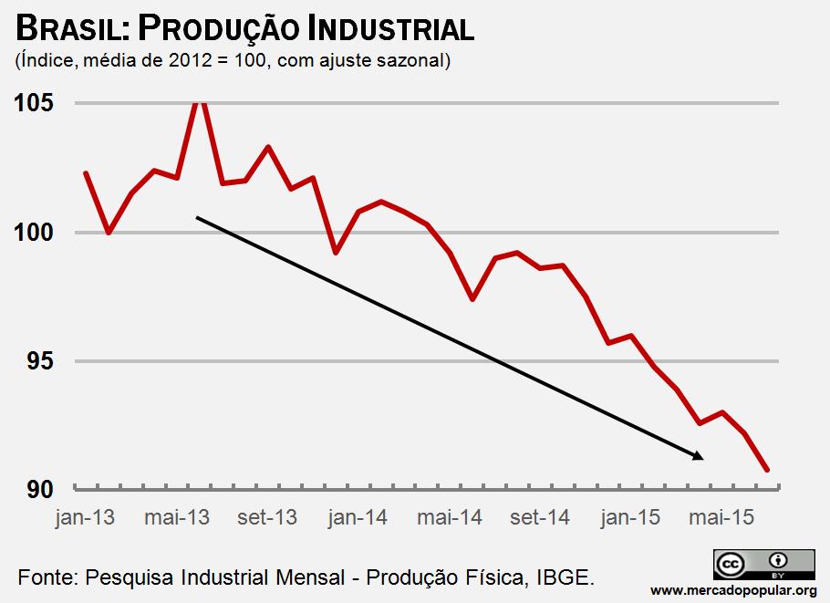 Demonstra queda na produção industrial com dados do IBGE.