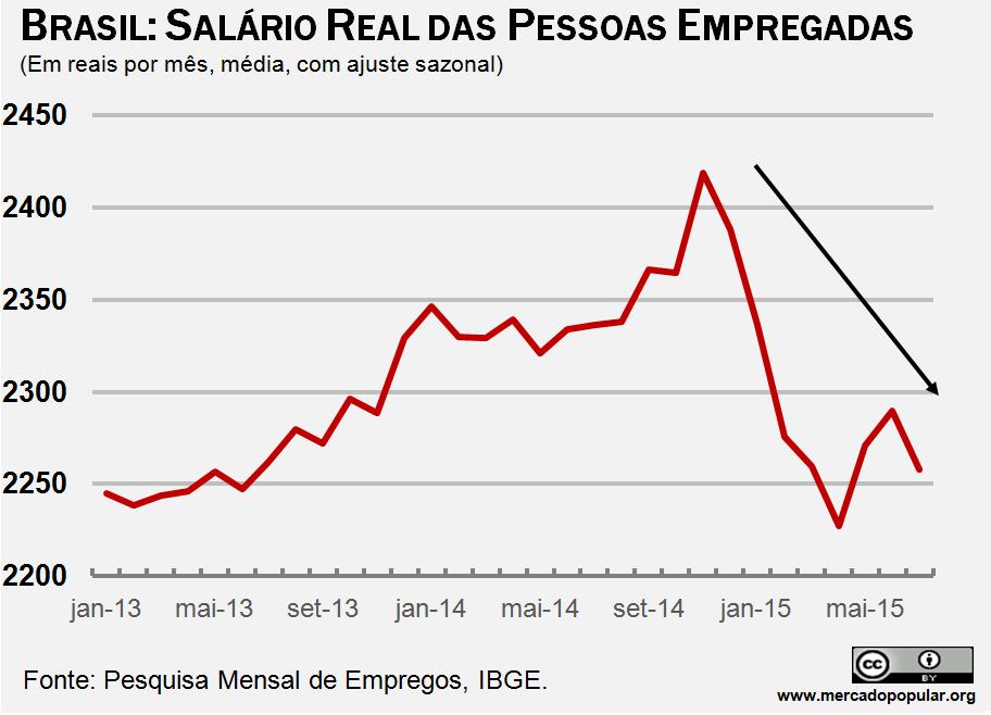 Demonstra como o salário real caiu, com dados do IBGE
