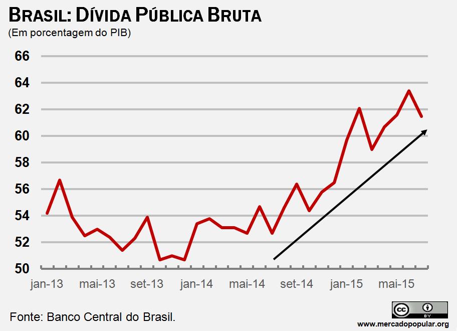 Demonstra como a relação dívida PIB está subindo, com dados do Banco Central