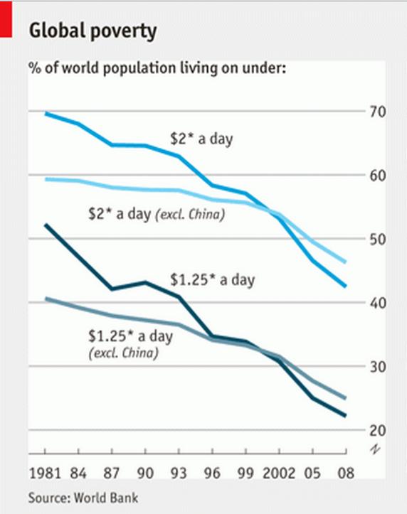 Queda do percentual da população abaixo da linha da pobreza: The Economist.