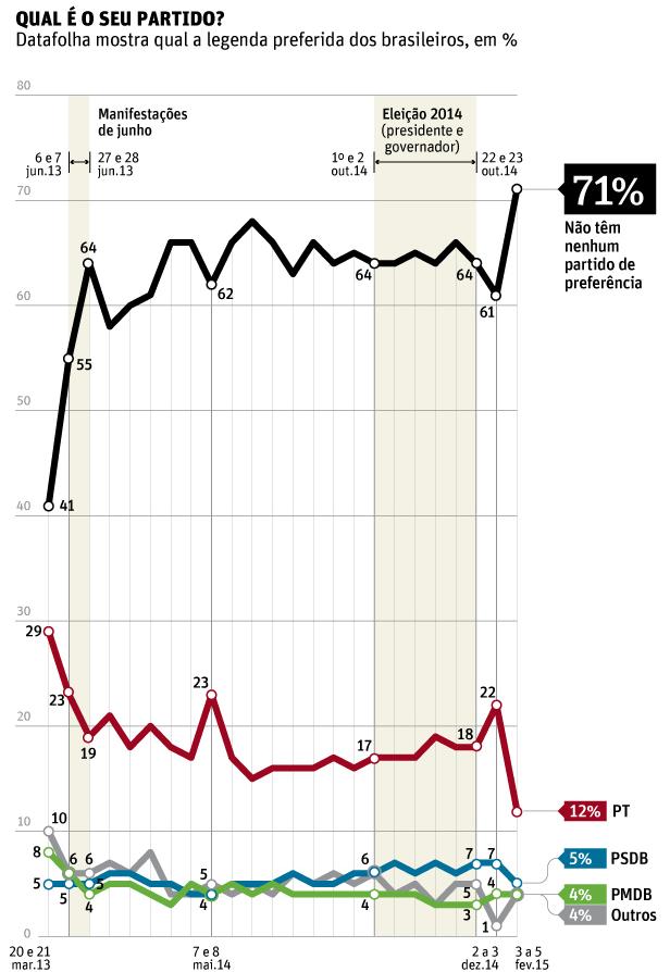 Preferência partidária da população brasileira. Fonte: Datafolha