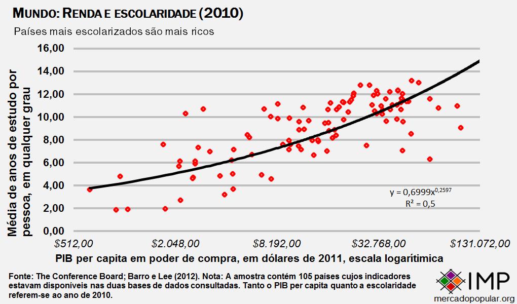 Mundo renda e escolaridade 2010