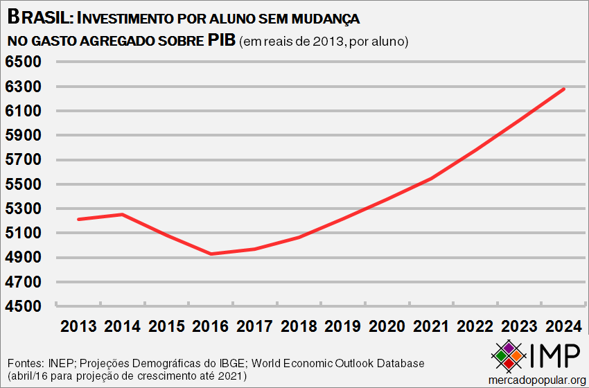 brasil-investimento-por-aluno-projecao-ate2024