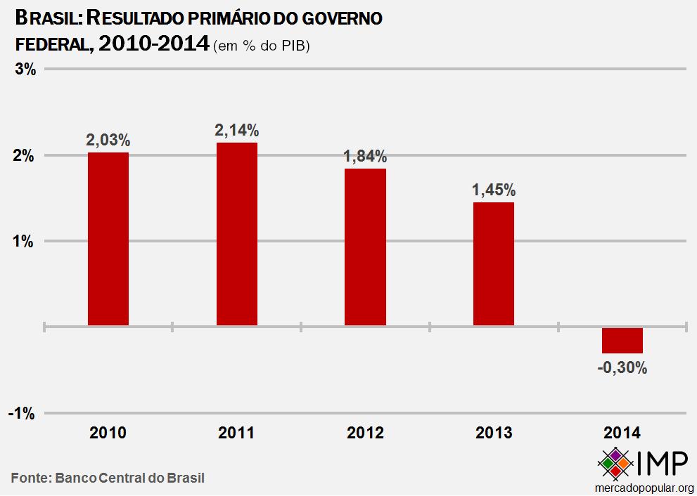 brasil-resultado-primario-como-porcentagem-do-pib