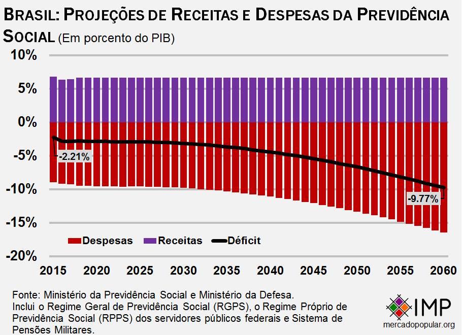 grafico-projecoes-da-previdencia