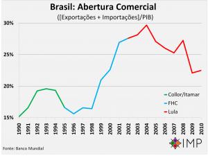 Resultado de imagem para abertura comercial brasil