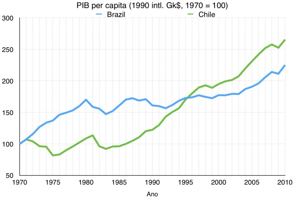 PIB per capita Brasil vs. Chile (fonte: Projeto Maddison)