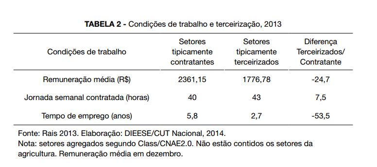 O que diz a pesquisa da CUT e do DIEESE sobre o salário de terceirizados e não terceirizados: