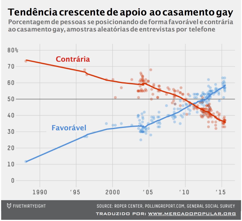 Tendência crescente de apoio ao casamento gay. O apoio ao casamento gay cresceu de 10% em 1988 a 60% em 2015.