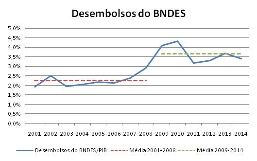 Fonte: BNDES Transparente e Contas Nacionais