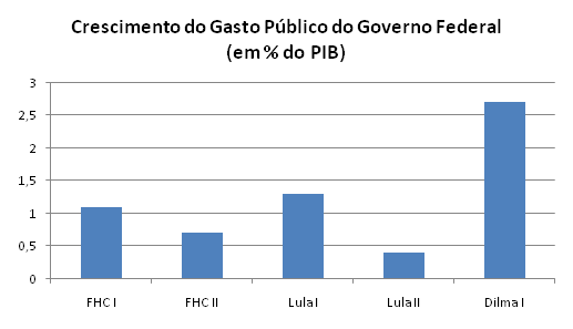 Fonte: Tesouro Nacional