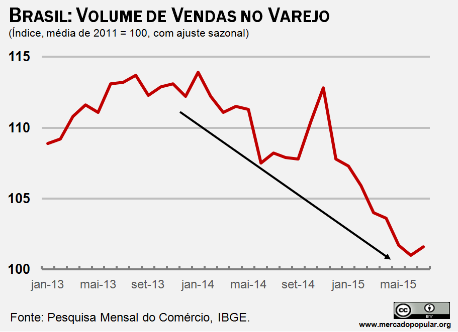 Demonstra queda no volume de vendas do varejo com dados do IBGE.