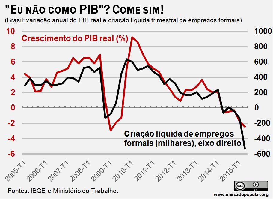 Demonstra como o crescimento do PIB e a geração de empregos andam juntas, com dados do IBGE e do Ministério do Trabalho.
