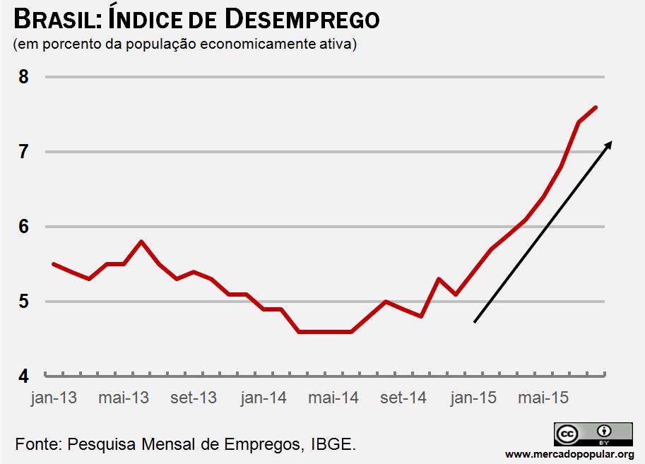 Demonstra como o desemprego aumento, com dados do IBGE.