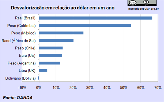 Graf 3 - Dólar