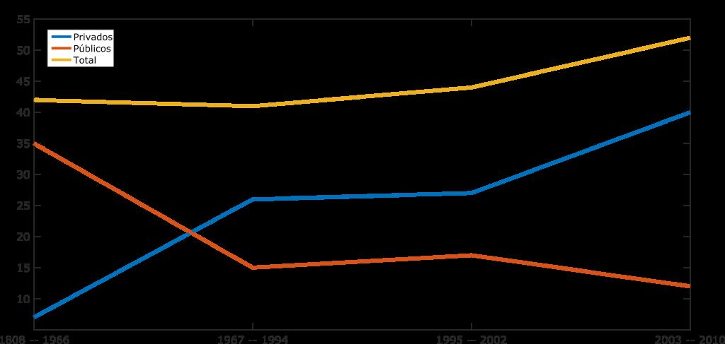 Cursos de Medicina Criados no Brasil por intervalo temporal (fonte: USP)