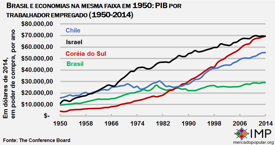 Brasil e similares PIB por trabalhador