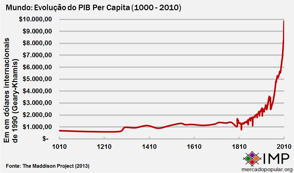 Mundo renda per capita 1000-2010