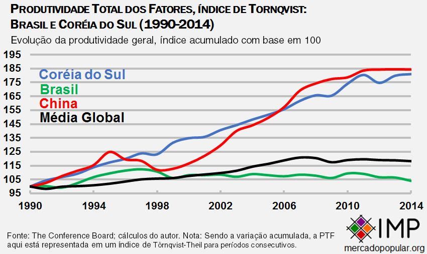Produtividade Total dos Fatores, índice de Tornqvist, Brasil China Coreia e media global (1990-2014)