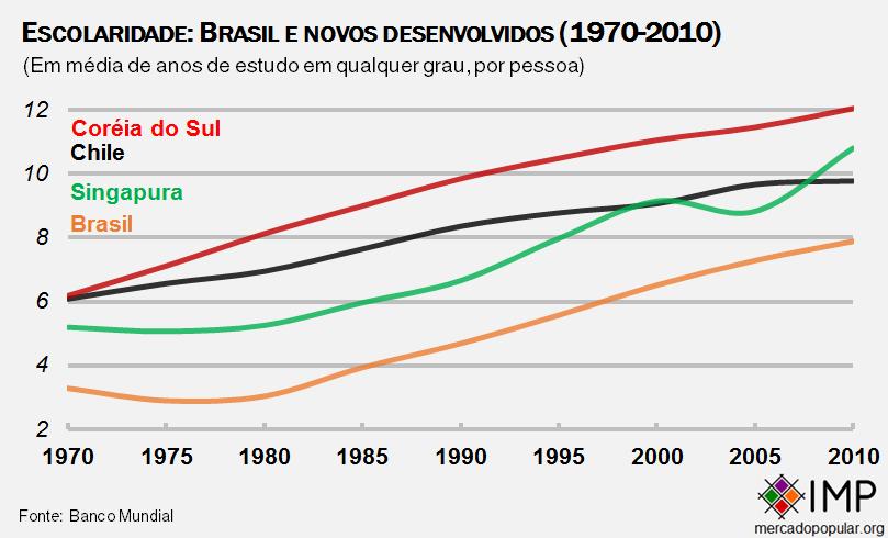 brasil e novos desenvolvidos, anos de estudo