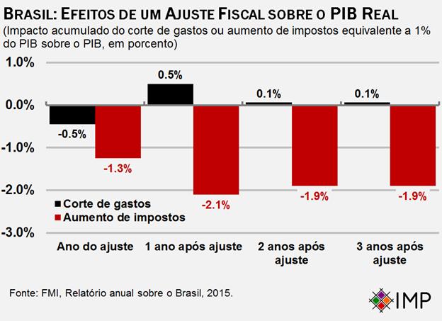 Brasil: efeitos de um ajuste fiscal sobre o PIB real. Após três anos o impacto do corte de gastos de 1% do PIB na economia é próximo de zero, aumentando-se impostos em 1% do PIB leva a quase 2% de contração econômica.