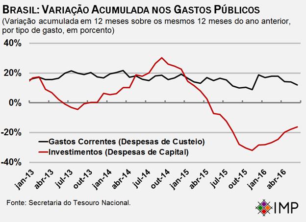 Brasil: variação acumulada nos gastos públicos. Em julho de 2016 os gastos correntes subiam nominalmente cerca de 15% enquanto os gastos de capital caíam 18%.