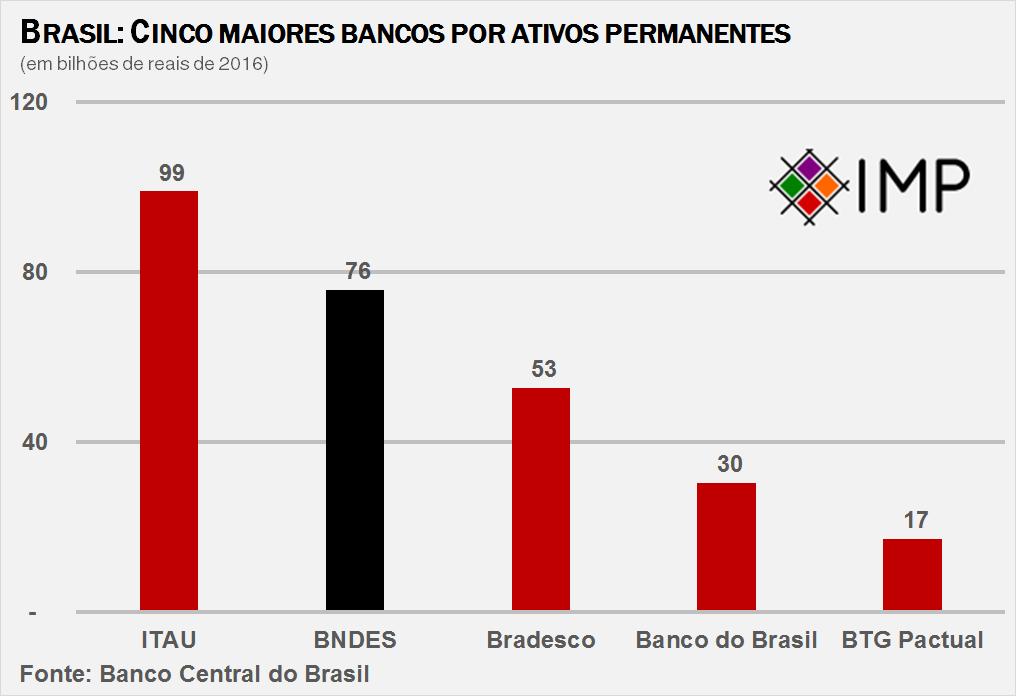 brasil-5-maiores-bancos-por-ativos-permanentes