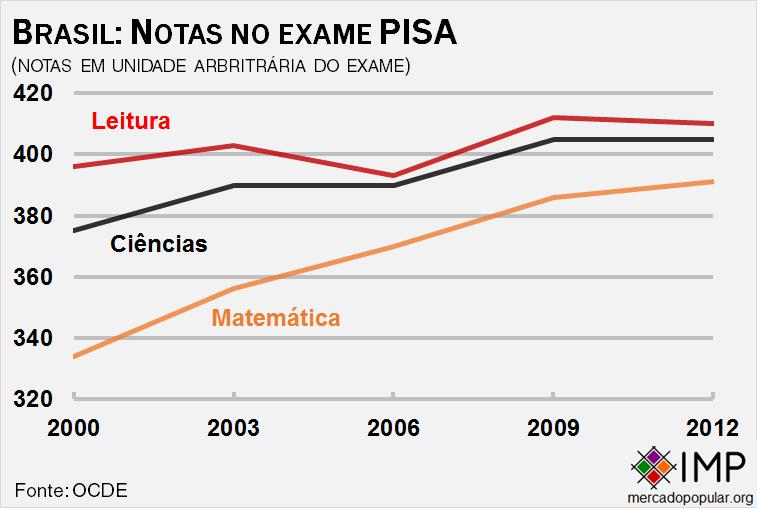 brasil-notas-no-exame-pisa