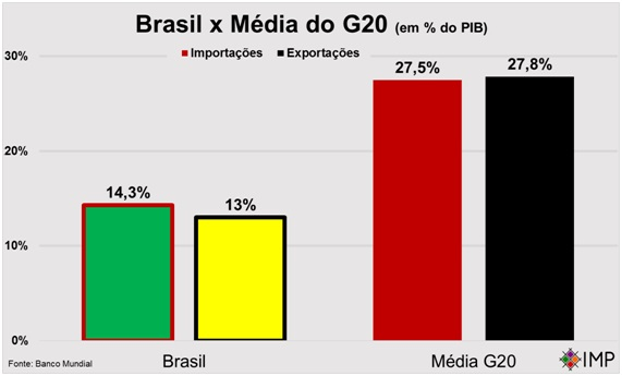 Ao contrário do que afirmou José Serra, estamos muito aquém da média dos outros países do grupo econômico.