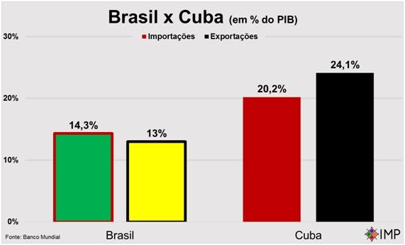 Brasil, um país mais fechado comercialmente que Cuba.