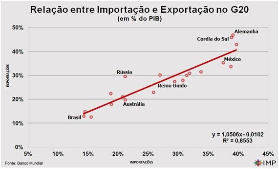 Mais um 7x1 da Alemanha no Brasil.