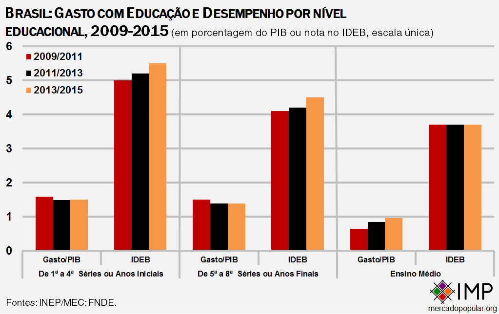 brasil-gasto-com-educacao-e-ideb