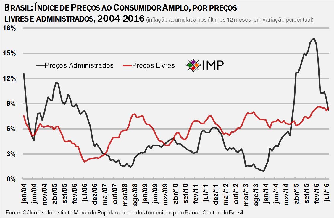 brasil-inflacao-livre-e-administrada-2004-2016